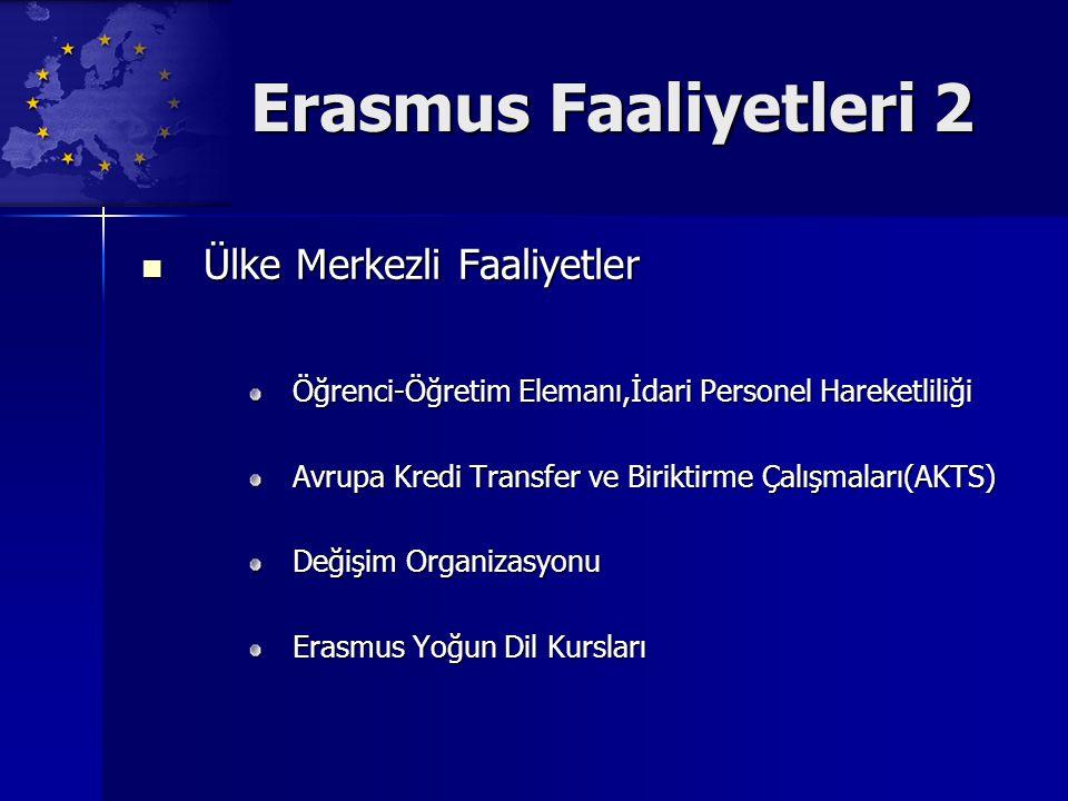 Erasmus Faaliyetleri 2 Ülke Merkezli Faaliyetler Ülke Merkezli Faaliyetler Öğrenci-Öğretim Elemanı,İdari Personel Hareketliliği Avrupa Kredi Transfer ve Biriktirme Çalışmaları(AKTS) Değişim Organizasyonu Erasmus Yoğun Dil Kursları