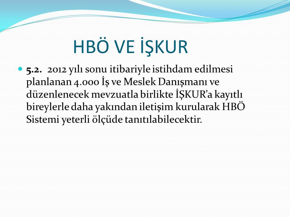 HBÖ VE İŞKUR 5.2.