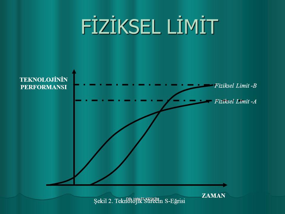DR. HALİT KESKİN FİZİKSEL LİMİT Fiziksel Limit -B Fiziksel Limit -A ZAMAN TEKNOLOJİNİN PERFORMANSI Şekil 2. Teknolojik Sürecin S-Eğrisi