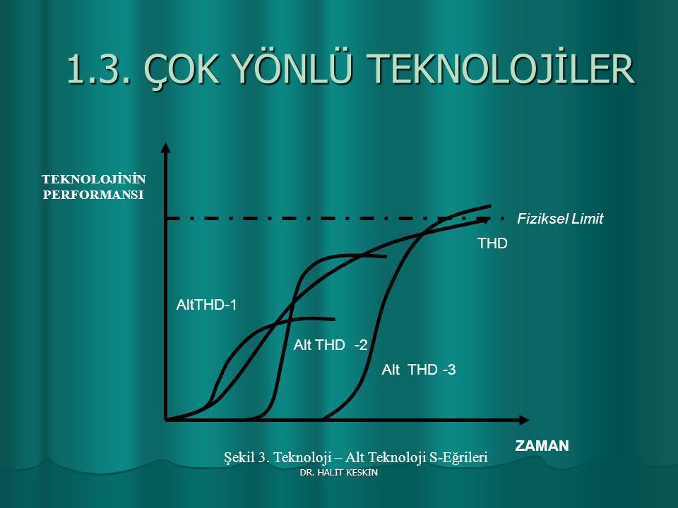 DR. HALİT KESKİN 1.3. ÇOK YÖNLÜ TEKNOLOJİLER AltTHD-1 Alt THD -3 Alt THD -2 THD TEKNOLOJİNİN PERFORMANSI ZAMAN Fiziksel Limit Şekil 3. Teknoloji – Alt