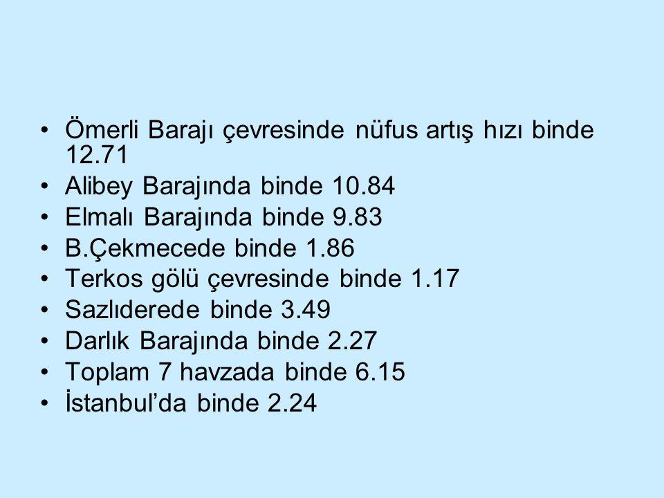 Ömerli Barajı çevresinde nüfus artış hızı binde 12.71 Alibey Barajında binde 10.84 Elmalı Barajında binde 9.83 B.Çekmecede binde 1.86 Terkos gölü çevr