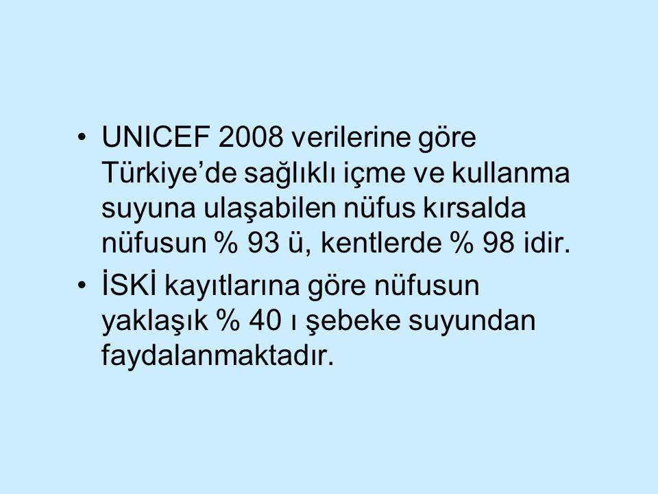 UNICEF 2008 verilerine göre Türkiye'de sağlıklı içme ve kullanma suyuna ulaşabilen nüfus kırsalda nüfusun % 93 ü, kentlerde % 98 idir. İSKİ kayıtların