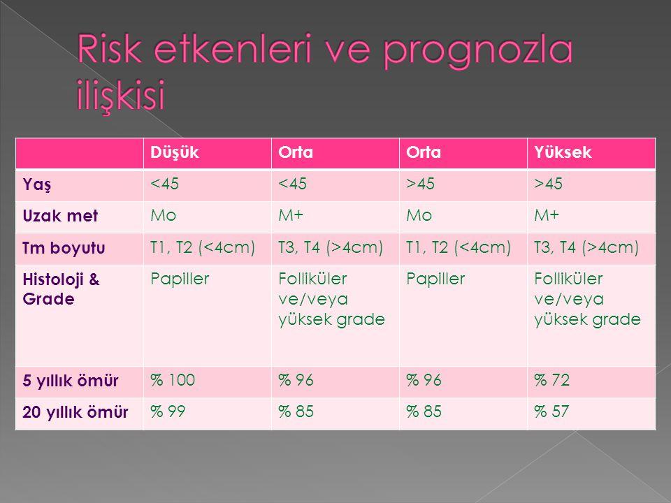 DüşükOrta Yüksek Yaş <45 >45 Uzak met MoM+MoM+ Tm boyutu T1, T2 (<4cm)T3, T4 (>4cm)T1, T2 (<4cm)T3, T4 (>4cm) Histoloji & Grade PapillerFolliküler ve/