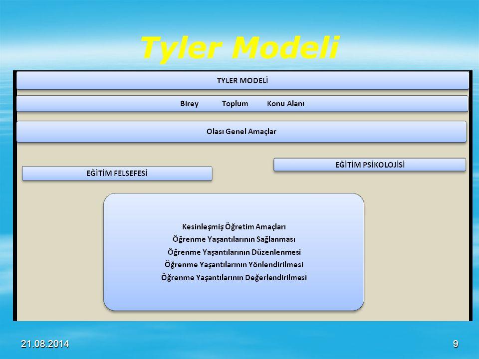 İhtiyaç Belirleme Teknikleri 1.1.Delphi Tekniği (Anket) 2.