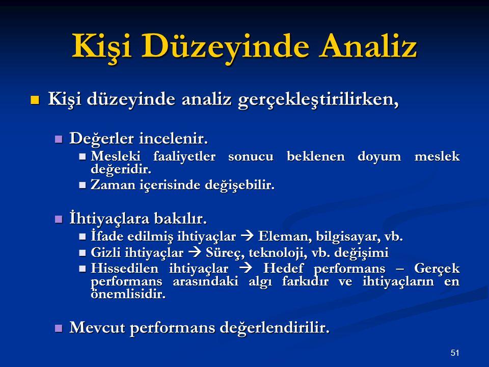 Kişi Düzeyinde Analiz Kişi düzeyinde analiz gerçekleştirilirken, Kişi düzeyinde analiz gerçekleştirilirken, Değerler incelenir.