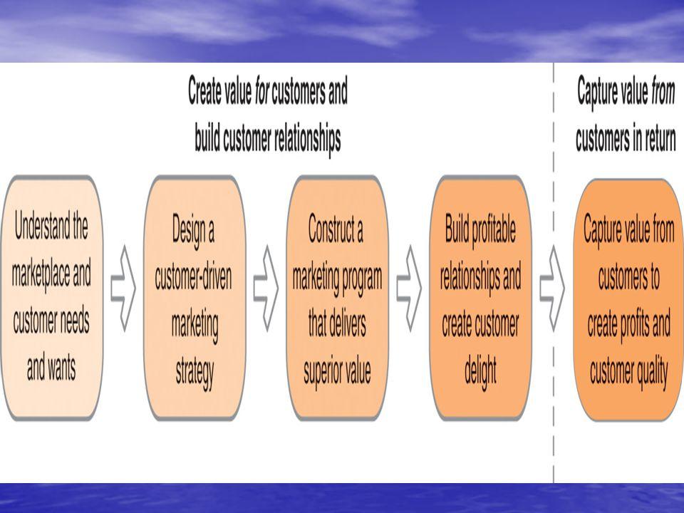 pazarı ve müşteri ihtiyaçlarını anlamak ilk adımda pazarlamacının varoldukları pazardaki müşteri istek ve ihtiyaçlarını anlaması gerekmektedir.