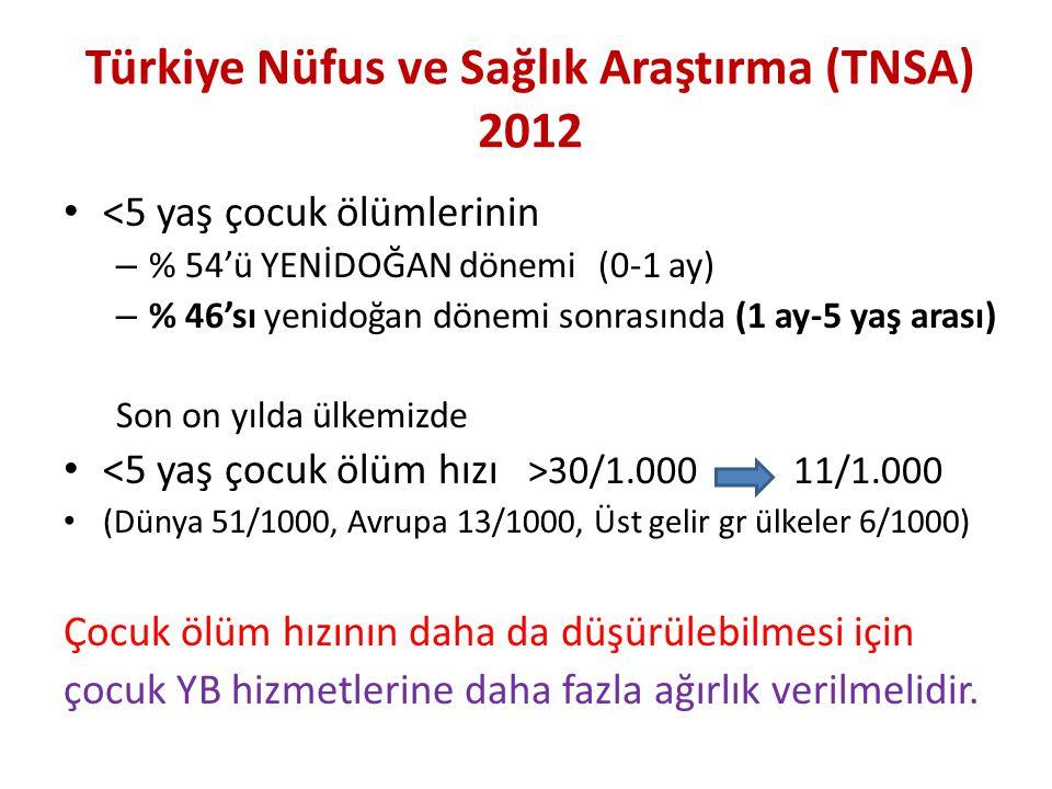 Türkiye Nüfus ve Sağlık Araştırma (TNSA) 2012 <5 yaş çocuk ölümlerinin – % 54'ü YENİDOĞAN dönemi (0-1 ay) – % 46'sı yenidoğan dönemi sonrasında (1 ay-
