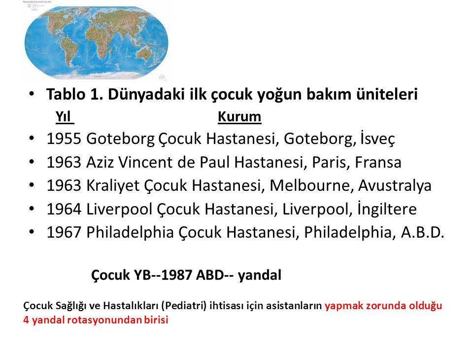 Tablo 1. Dünyadaki ilk çocuk yoğun bakım üniteleri Yıl Kurum 1955 Goteborg Çocuk Hastanesi, Goteborg, İsveç 1963 Aziz Vincent de Paul Hastanesi, Paris