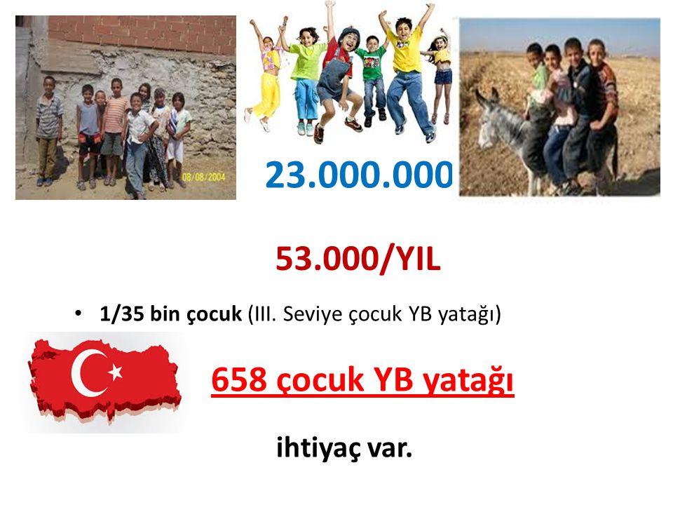 23.000.000 1/35 bin çocuk (III. Seviye çocuk YB yatağı) 658 çocuk YB yatağı ihtiyaç var. 53.000/YIL