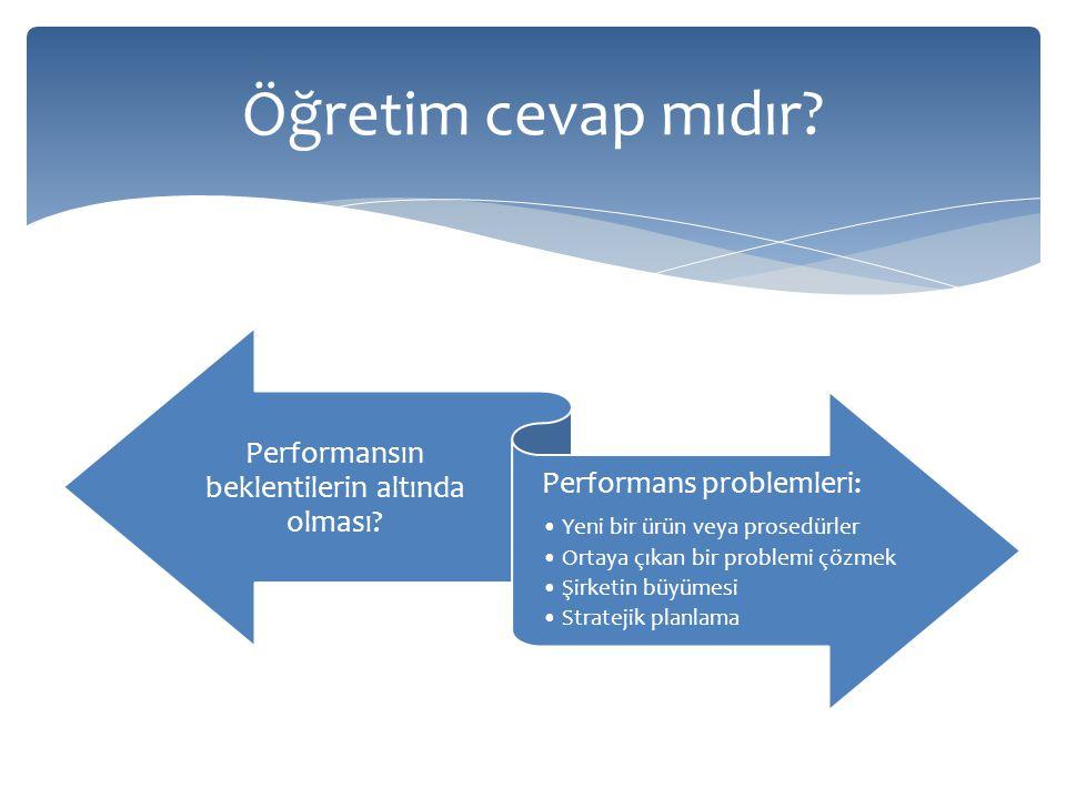 Performansın beklentilerin altında olması? Performans problemleri: Yeni bir ürün veya prosedürler Ortaya çıkan bir problemi çözmek Şirketin büyümesi S