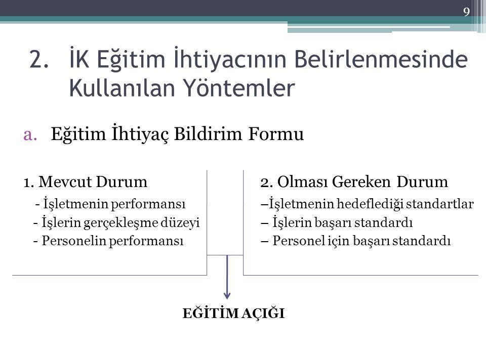 2.İK Eğitim İhtiyacının Belirlenmesinde Kullanılan Yöntemler a.Eğitim İhtiyaç Bildirim Formu 1.