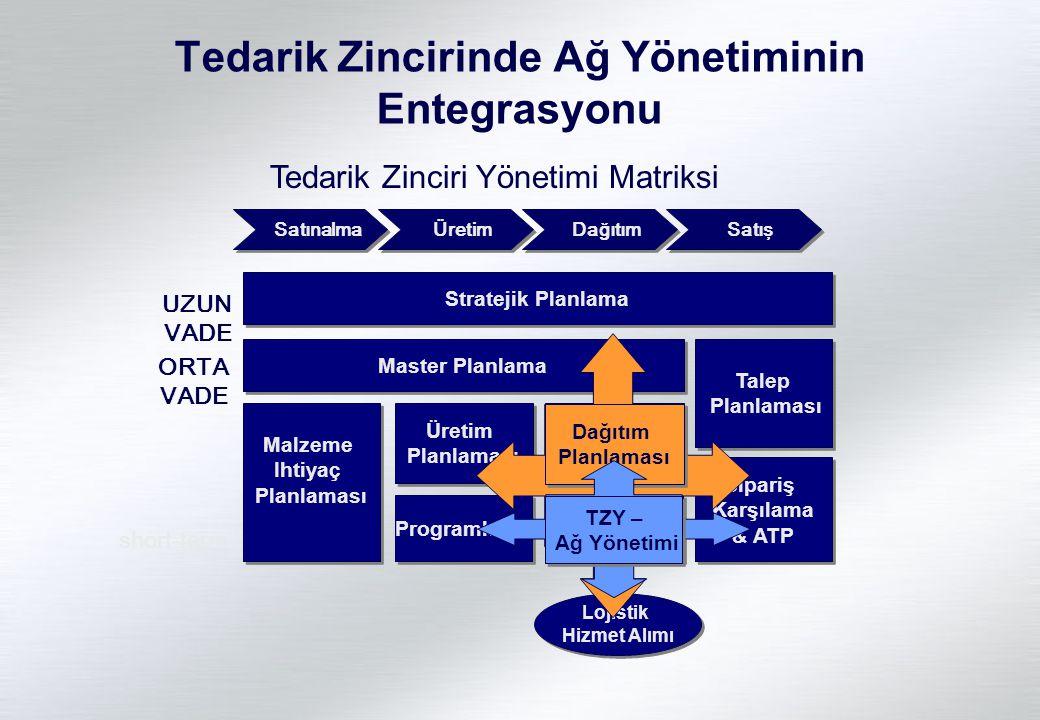 Lojistik Hizmet Alımı Lojistik Hizmet Alımı Satınalma Üretim Dağıtım Satış Master Planlama Talep Planlaması Talep Planlaması Malzeme Ihtiyaç Planlamas