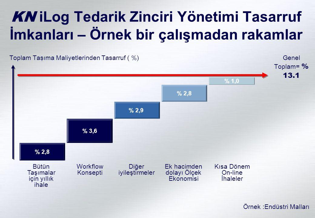 KN iLog Tedarik Zinciri Yönetimi Tasarruf İmkanları – Örnek bir çalışmadan rakamlar Bütün Taşımalar için yıllık ihale Toplam Taşıma Maliyetlerinden Ta