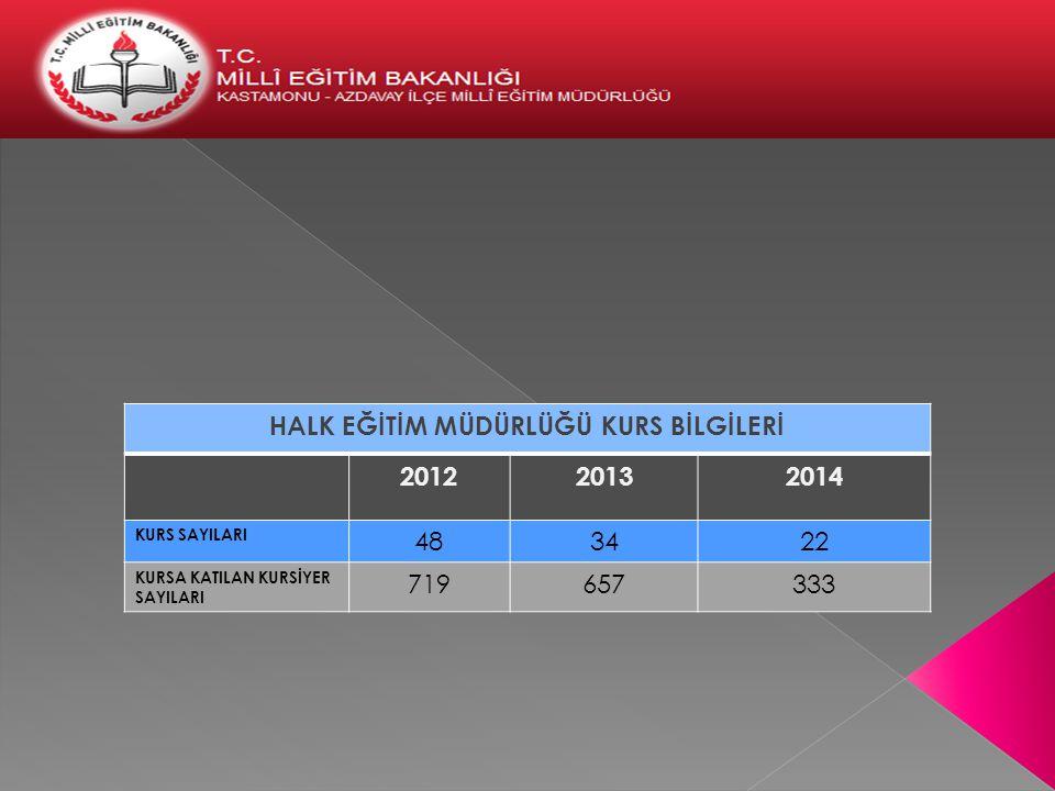 HALK EĞİTİM MÜDÜRLÜĞÜ KURS BİLGİLERİ 201220132014 KURS SAYILARI 483422 KURSA KATILAN KURSİYER SAYILARI 719657333