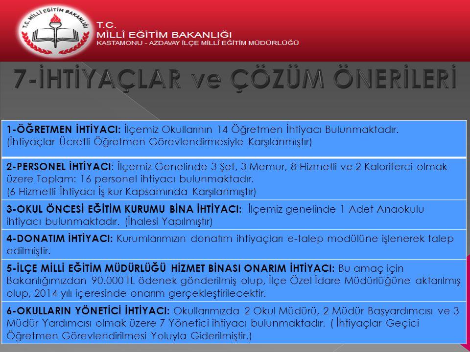 1-ÖĞRETMEN İHTİYACI: İlçemiz Okullarının 14 Öğretmen İhtiyacı Bulunmaktadır. (İhtiyaçlar Ücretli Öğretmen Görevlendirmesiyle Karşılanmıştır) 2-PERSONE