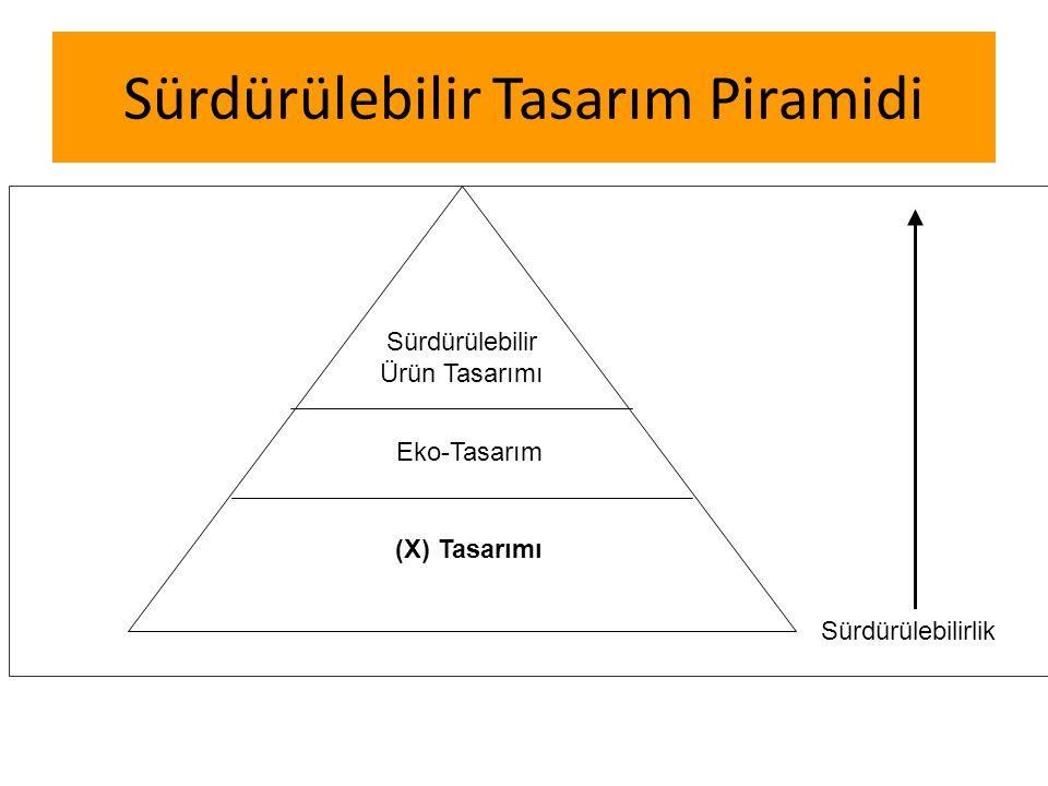 Sürdürülebilir Tasarım Piramidi Sürdürülebilir Ürün Tasarımı Eko-Tasarım (X) Tasarımı Sürdürülebilirlik