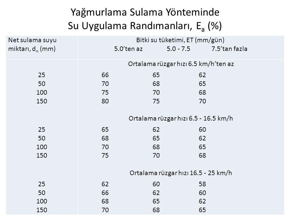 Yağmurlama Sulama Yönteminde Su Uygulama Randımanları, E a (%) Net sulama suyu miktarı, d n (mm) Bitki su tüketimi, ET (mm/gün) 5.0'ten az 5.0 - 7.5 7