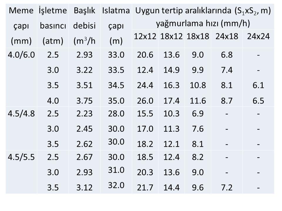 Meme çapı (mm) İşletme basıncı (atm) Başlık debisi (m 3 /h Islatma çapı (m) Uygun tertip aralıklarında (S 1 xS 2, m) yağmurlama hızı (mm/h) 12x1218x12