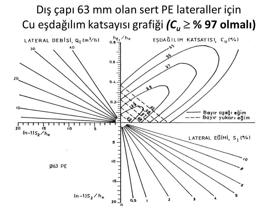 Dış çapı 63 mm olan sert PE lateraller için Cu eşdağılım katsayısı grafiği (C u  % 97 olmalı)