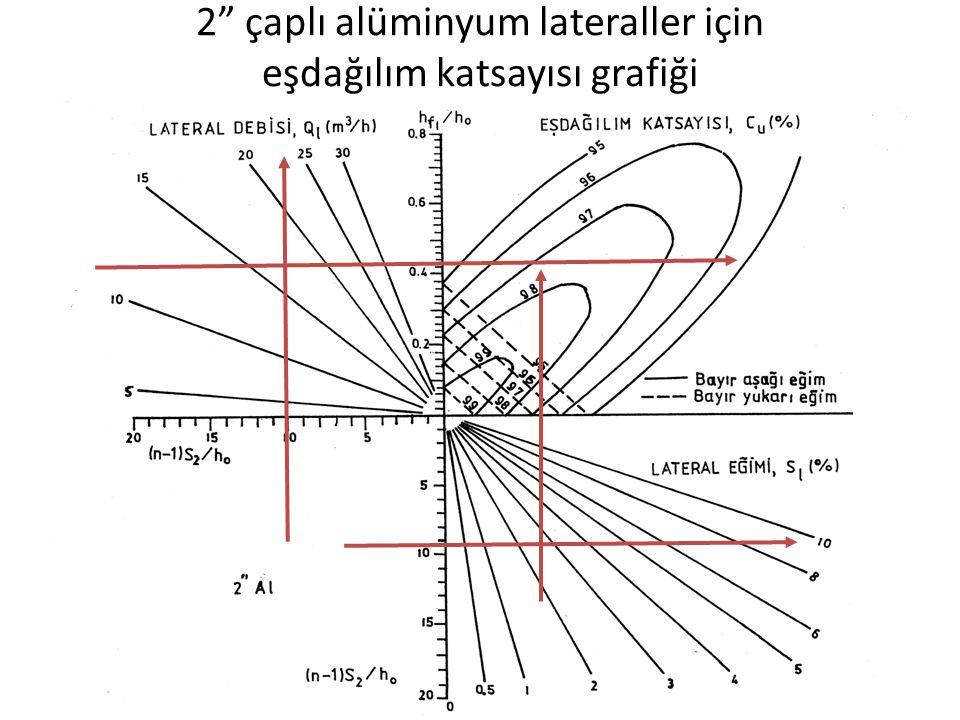 """2"""" çaplı alüminyum lateraller için eşdağılım katsayısı grafiği"""