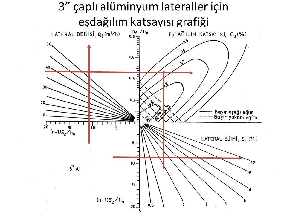 """3"""" çaplı alüminyum lateraller için eşdağılım katsayısı grafiği"""