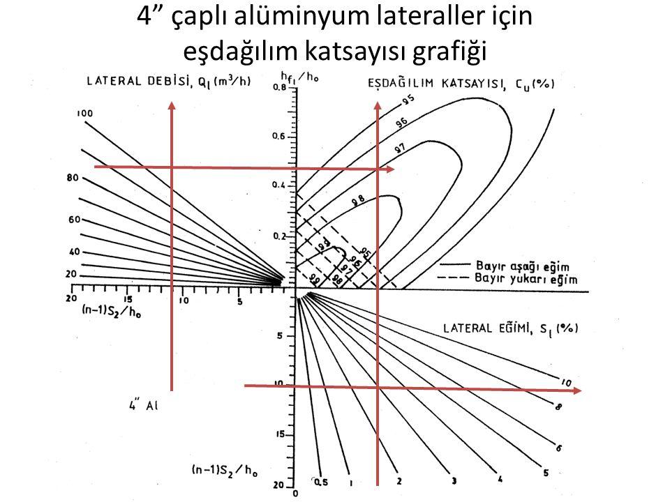 """4"""" çaplı alüminyum lateraller için eşdağılım katsayısı grafiği"""