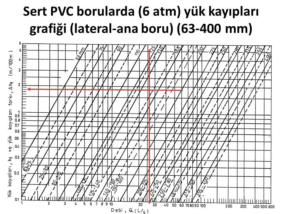 Sert PVC borularda (6 atm) yük kayıpları grafiği (lateral-ana boru) (63-400 mm) Kritik debi (L/s)