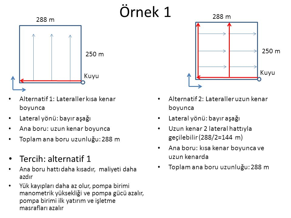 Eğim Yatay Su akışı: A-B yönünde Eğim: % 0 Düşey mesafe=20 m Yatay mesafe=100 m Eğim: % 20 Lateral eğimi (yön önemli) Eğimli Su akışı: A-B yönünde Bayır yukarı lateral Eğim: % 2 (% + 2) A dan B ye doğru gidildikçe yükseklik artıyor A B A B A A B B Bayır aşağı (B-A) Bayır yukarı (A-B) Eğimli Su akışı: A-B yönünde Bayır aşağı lateral Eğim: % 3 (% - 3) A dan B ye doğru gidildikçe yükseklik azalıyor