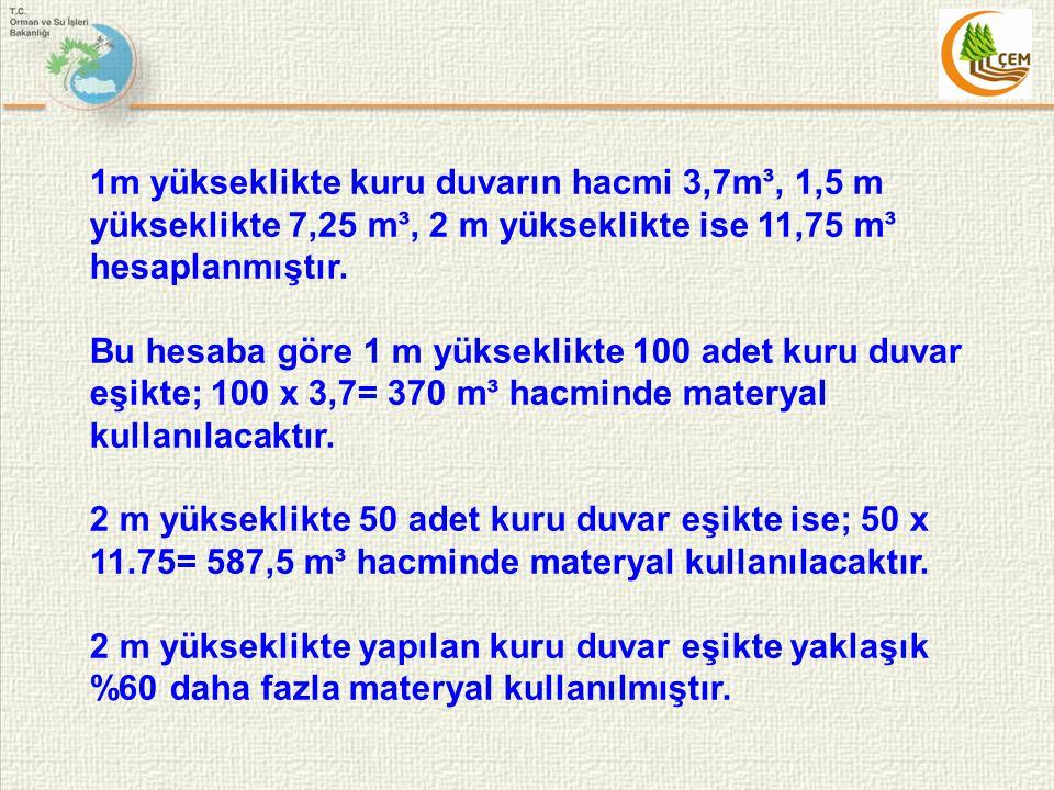1m yükseklikte kuru duvarın hacmi 3,7m³, 1,5 m yükseklikte 7,25 m³, 2 m yükseklikte ise 11,75 m³ hesaplanmıştır. Bu hesaba göre 1 m yükseklikte 100 ad