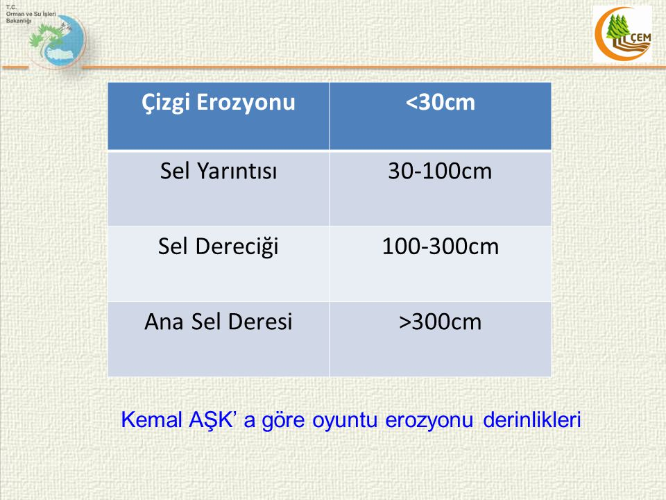 Çizgi Erozyonu<30cm Sel Yarıntısı30-100cm Sel Dereciği100-300cm Ana Sel Deresi>300cm Kemal AŞK' a göre oyuntu erozyonu derinlikleri