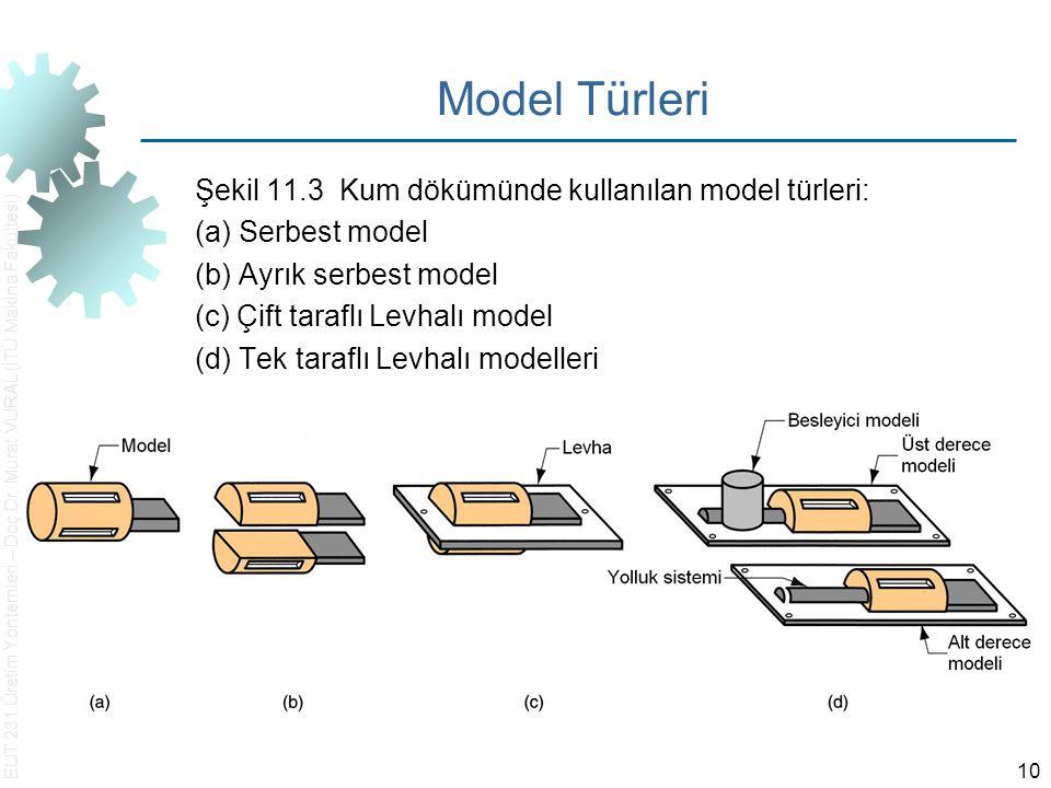 EUT 231 Üretim Yöntemleri – Doç.Dr. Murat VURAL (İTÜ Makina Fakültesi) 10 Model Türleri Şekil 11.3 Kum dökümünde kullanılan model türleri: (a) Serbest