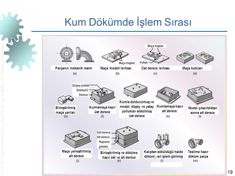 EUT 231 Üretim Yöntemleri – Doç.Dr. Murat VURAL (İTÜ Makina Fakültesi) 19 Kum Dökümde İşlem Sırası Parçanın mekanik resmi Maça modeli levhası Üst dere