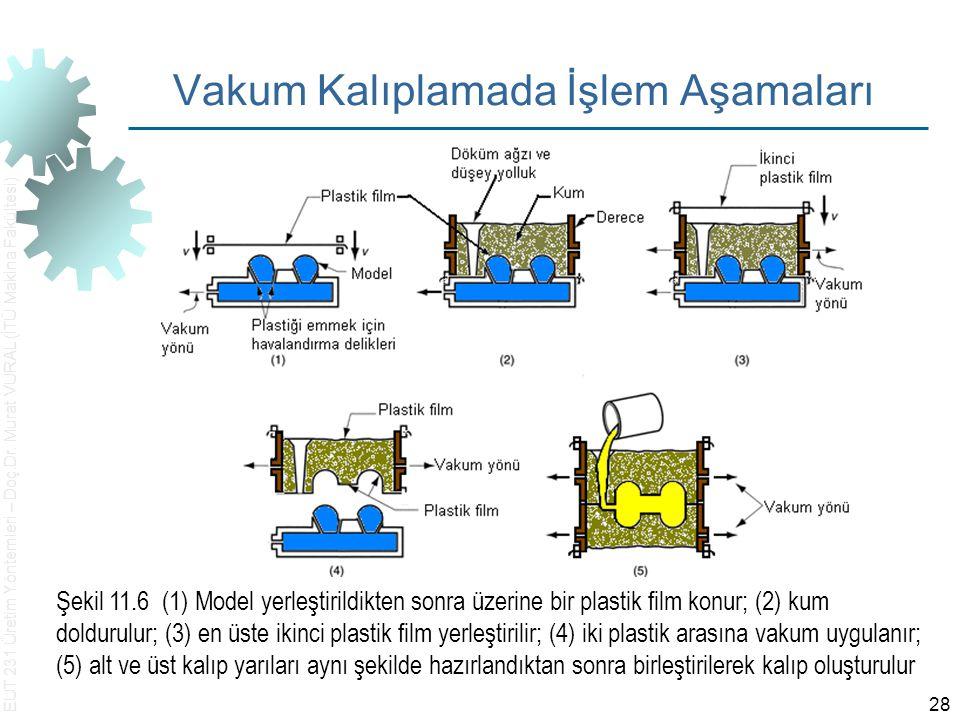 EUT 231 Üretim Yöntemleri – Doç.Dr. Murat VURAL (İTÜ Makina Fakültesi) 28 Vakum Kalıplamada İşlem Aşamaları Şekil 11.6 (1) Model yerleştirildikten son