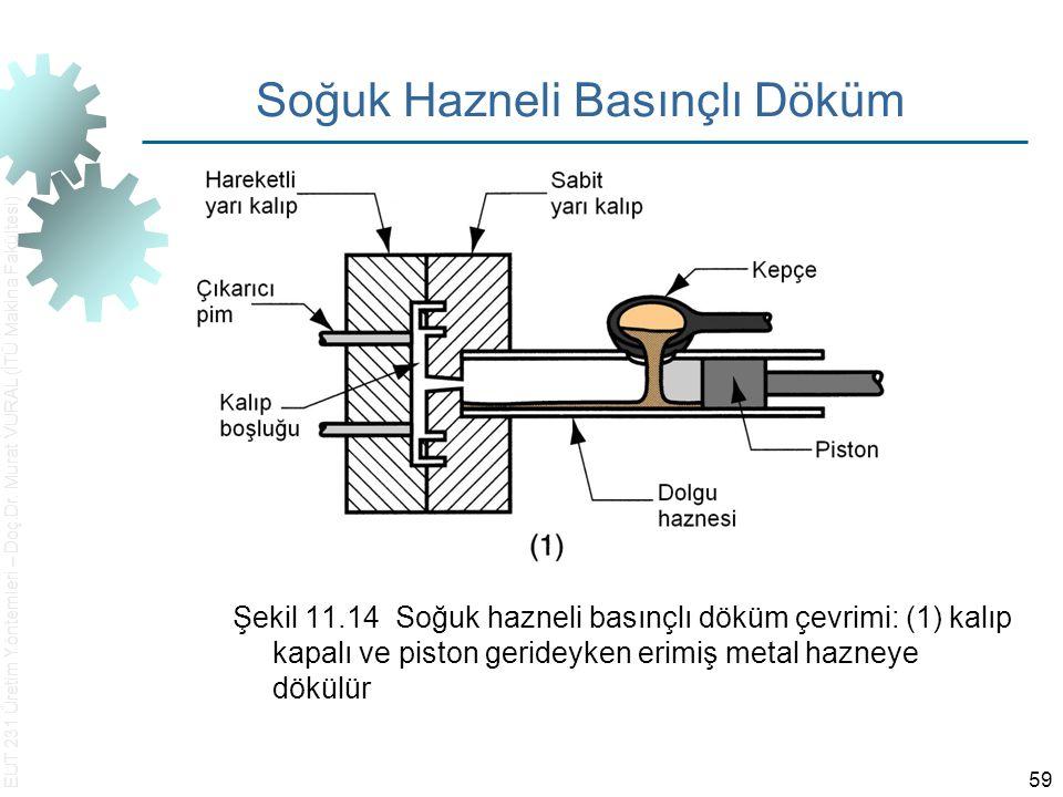 EUT 231 Üretim Yöntemleri – Doç.Dr. Murat VURAL (İTÜ Makina Fakültesi) 59 Soğuk Hazneli Basınçlı Döküm Şekil 11.14 Soğuk hazneli basınçlı döküm çevrim