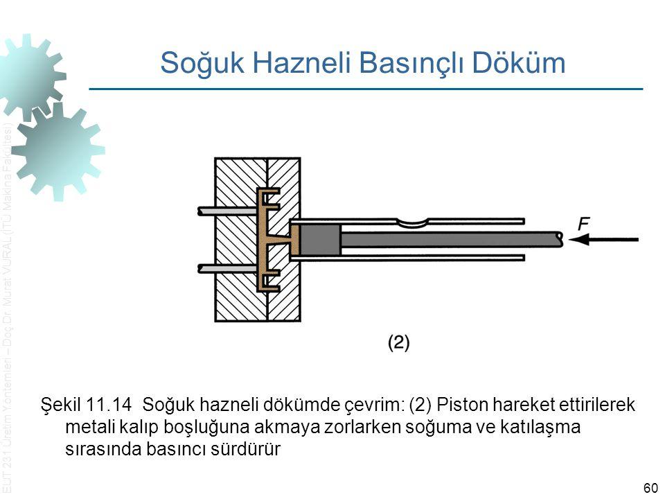 EUT 231 Üretim Yöntemleri – Doç.Dr. Murat VURAL (İTÜ Makina Fakültesi) 60 Soğuk Hazneli Basınçlı Döküm Şekil 11.14 Soğuk hazneli dökümde çevrim: (2) P