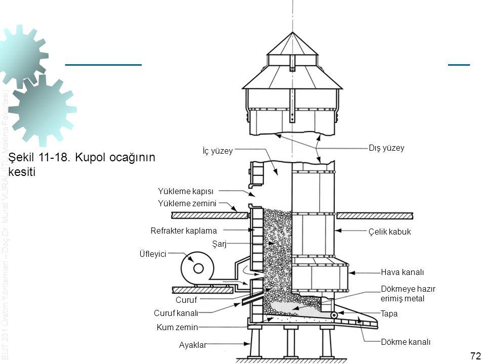 EUT 231 Üretim Yöntemleri – Doç.Dr. Murat VURAL (İTÜ Makina Fakültesi) 72 Üfleyici İç yüzey Dış yüzey Çelik kabuk Refrakter kaplama Şarj Hava kanalı D