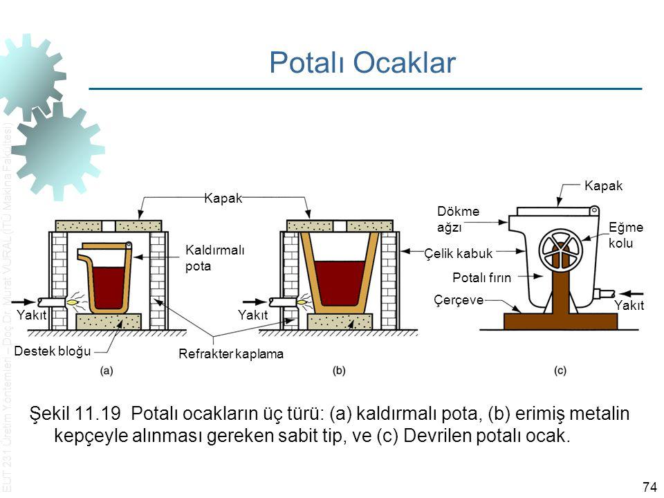 EUT 231 Üretim Yöntemleri – Doç.Dr. Murat VURAL (İTÜ Makina Fakültesi) 74 Potalı Ocaklar Şekil 11.19 Potalı ocakların üç türü: (a) kaldırmalı pota, (b