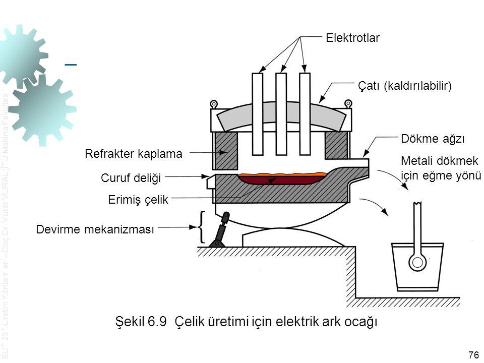 EUT 231 Üretim Yöntemleri – Doç.Dr. Murat VURAL (İTÜ Makina Fakültesi) 76 Şekil 6.9 Çelik üretimi için elektrik ark ocağı Çeliği dökmek için eğme yönü