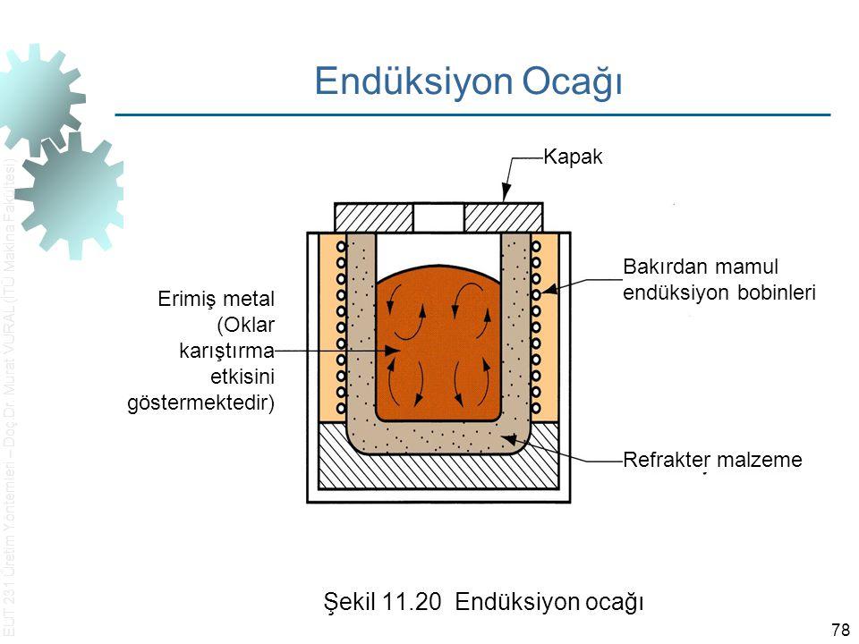 EUT 231 Üretim Yöntemleri – Doç.Dr. Murat VURAL (İTÜ Makina Fakültesi) 78 Endüksiyon Ocağı Şekil 11.20 Endüksiyon ocağı Erimiş metal (Oklar karıştırma