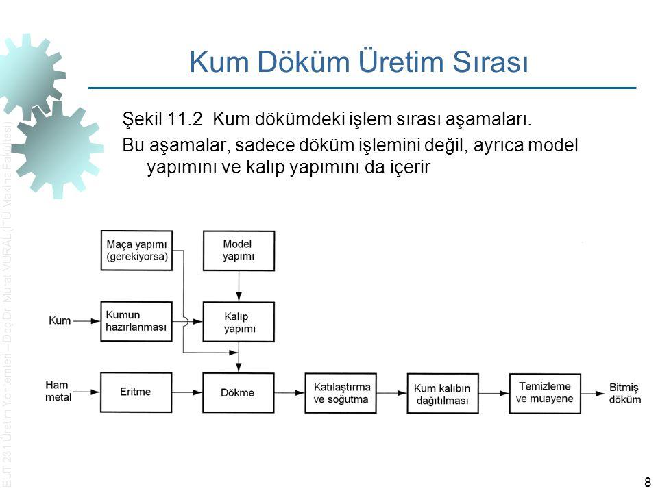 EUT 231 Üretim Yöntemleri – Doç.Dr. Murat VURAL (İTÜ Makina Fakültesi) 8 Kum Döküm Üretim Sırası Şekil 11.2 Kum dökümdeki işlem sırası aşamaları. Bu a