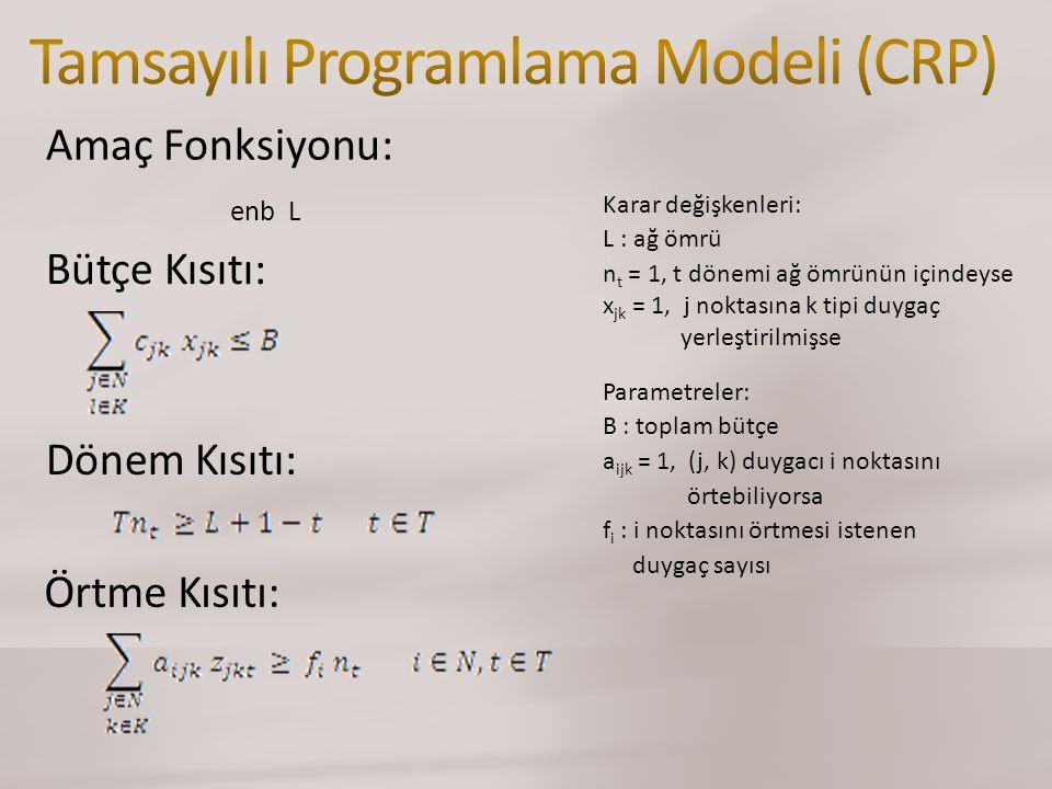Örtme Kısıtı: Parametreler: B : toplam bütçe a ijk = 1, (j, k) duygacı i noktasını örtebiliyorsa f i : i noktasını örtmesi istenen duygaç sayısı Karar