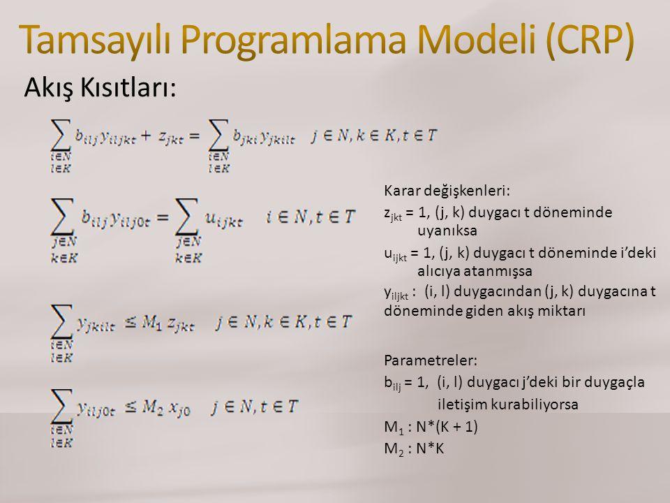 Akış Kısıtları: Parametreler: b ilj = 1, (i, l) duygacı j'deki bir duygaçla iletişim kurabiliyorsa M 1 : N*(K + 1) M 2 : N*K Karar değişkenleri: z jkt