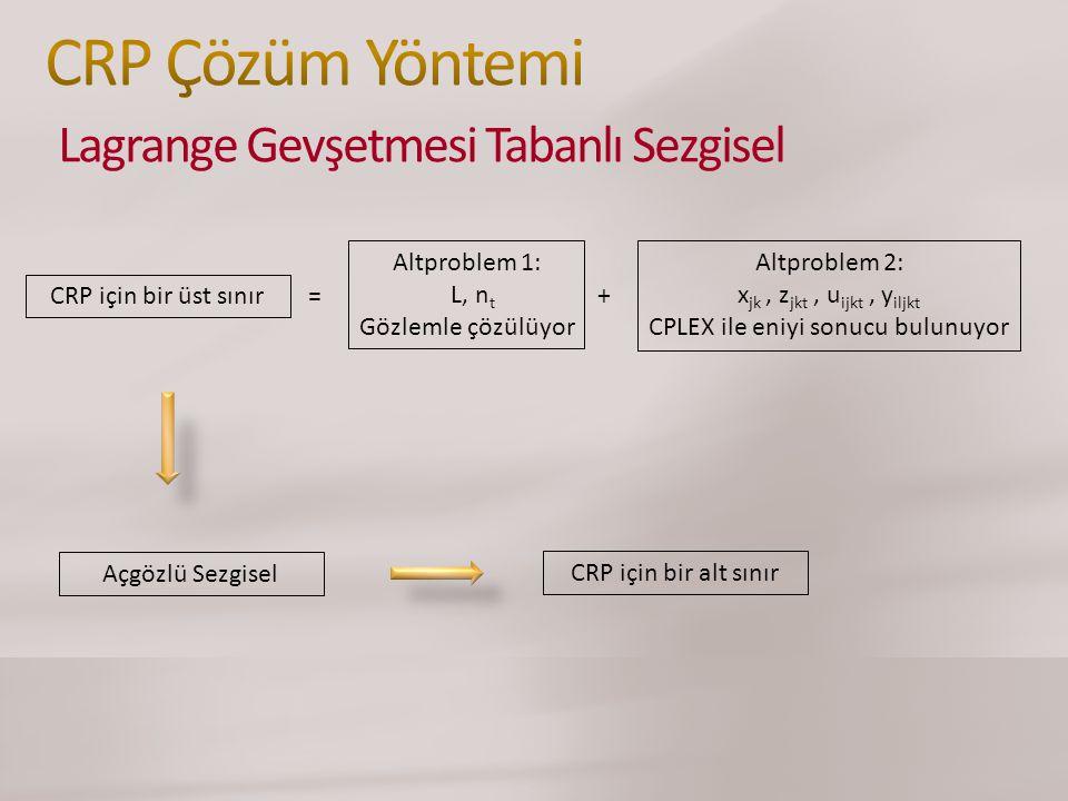 Altproblem 1: L, n t Gözlemle çözülüyor Altproblem 2: x jk, z jkt, u ijkt, y iljkt CPLEX ile eniyi sonucu bulunuyor += CRP için bir üst sınır Açgözlü