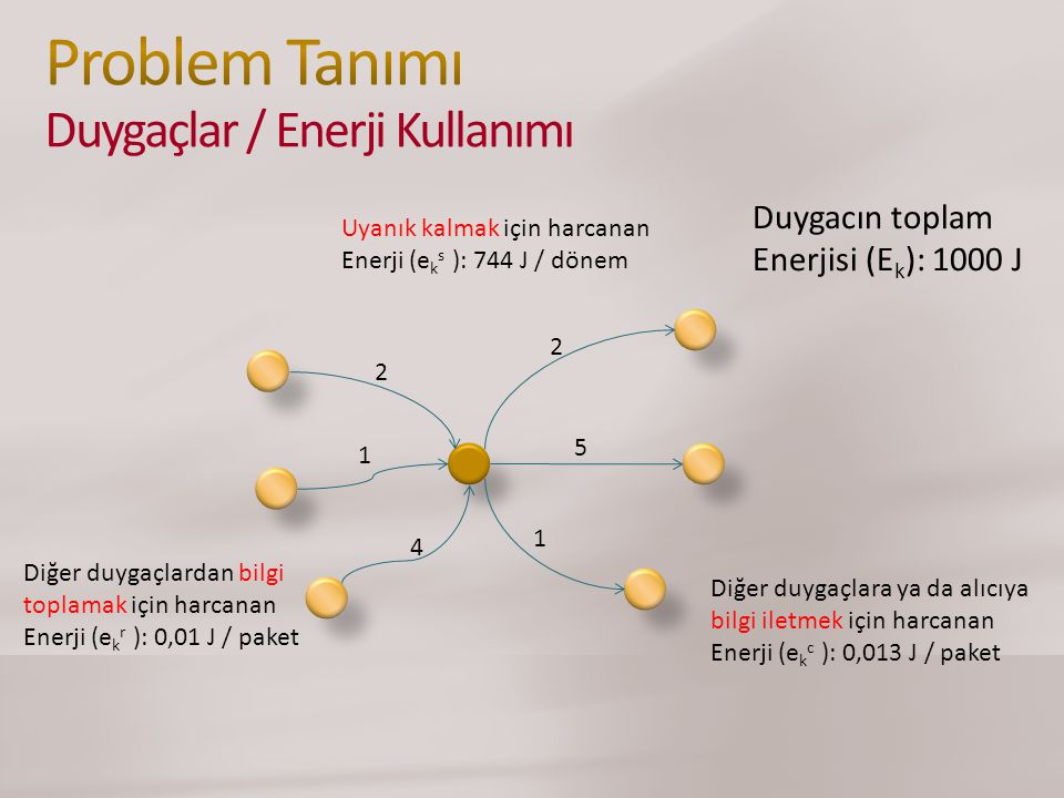 Diğer duygaçlara ya da alıcıya bilgi iletmek için harcanan Enerji (e k c ): 0,013 J / paket Uyanık kalmak için harcanan Enerji (e k s ): 744 J / dönem