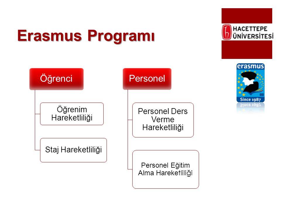 Erasmus Programı Öğrenci Öğrenim Hareketliliği Staj Hareketliliği Personel Personel Ders Verme Hareketliliği Personel Eğitim Alma Hareke tliliği