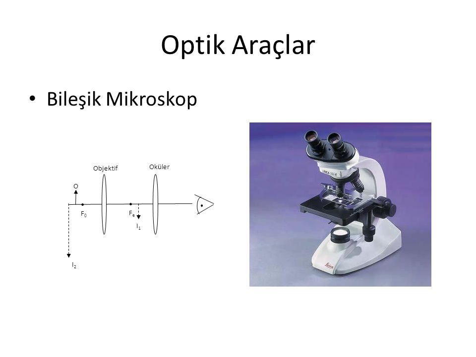 Optik Araçlar Bileşik Mikroskop F0F0 O I1I1 Objektif FeFe Oküler I2I2
