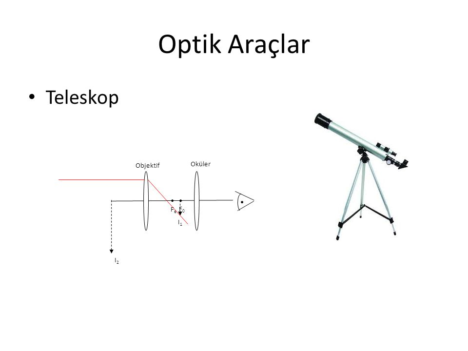 Optik Araçlar Teleskop F0F0 I1I1 Objektif FeFe Oküler I2I2