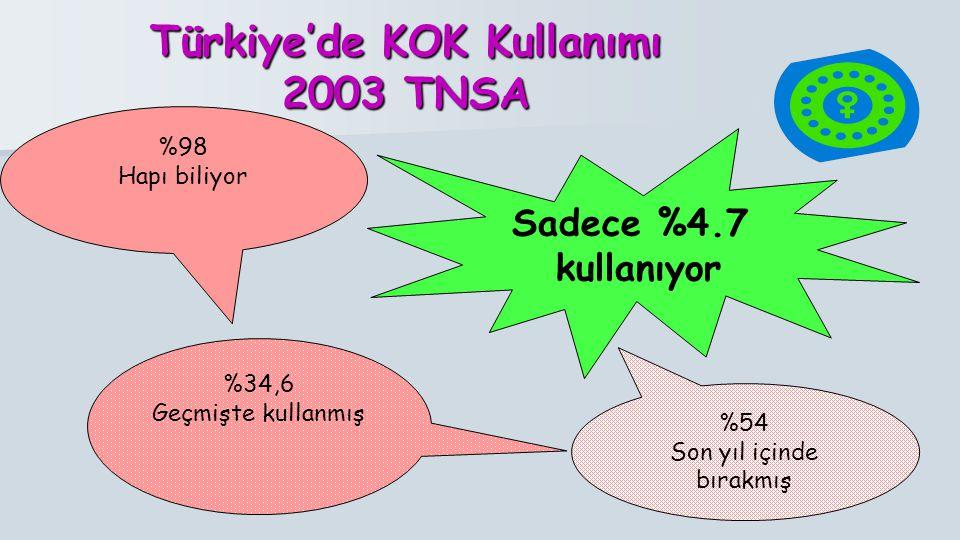Türkiye'de KOK Kullanımı 2003 TNSA %98 Hapı biliyor %34,6 Geçmişte kullanmış %54 Son yıl içinde bırakmış Sadece %4.7 kullanıyor