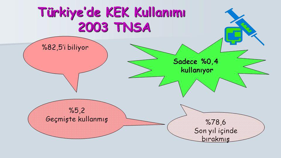 Türkiye'de KEK Kullanımı 2003 TNSA %82,5'i biliyor %5,2 Geçmişte kullanmış %78,6 Son yıl içinde bırakmış Sadece %0,4 kullanıyor