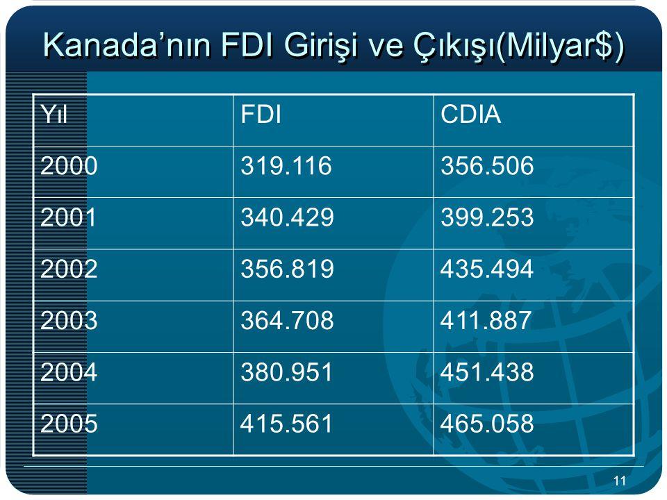 11 Kanada'nın FDI Girişi ve Çıkışı(Milyar$) YılFDICDIA 2000319.116356.506 2001340.429399.253 2002356.819435.494 2003364.708411.887 2004380.951451.438 2005415.561465.058
